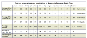 Guanacaste temperatures and precipitation